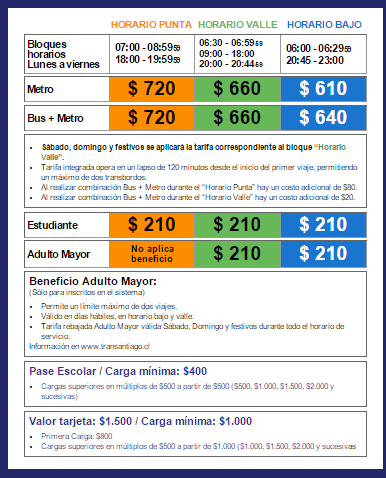 Metro Santiago Tarifas