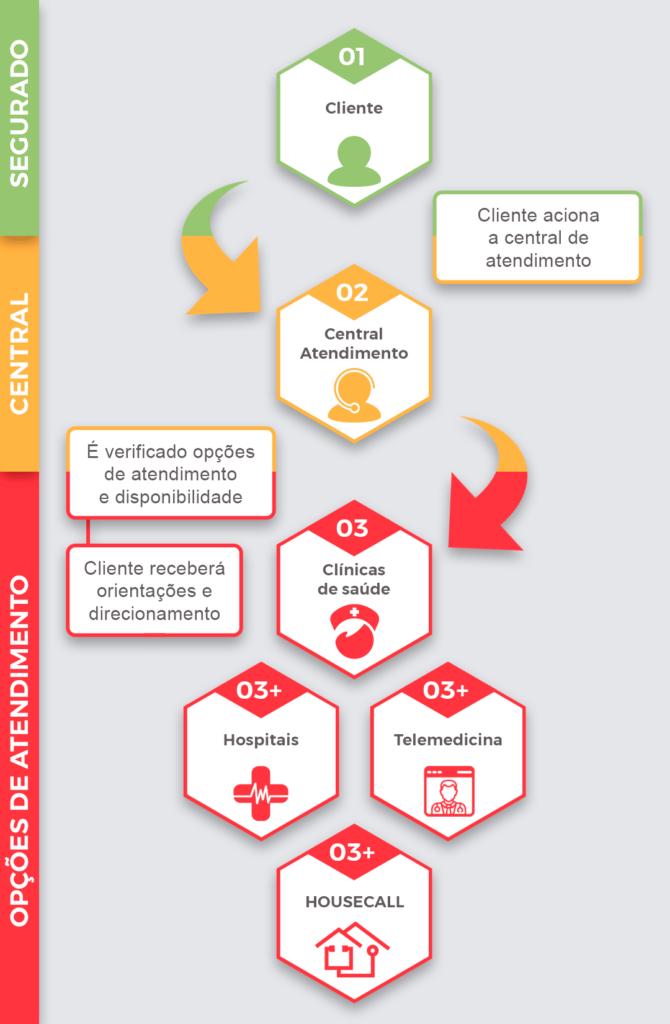 Infográfico:  Coordenação do atendimento do seguro viagem individual