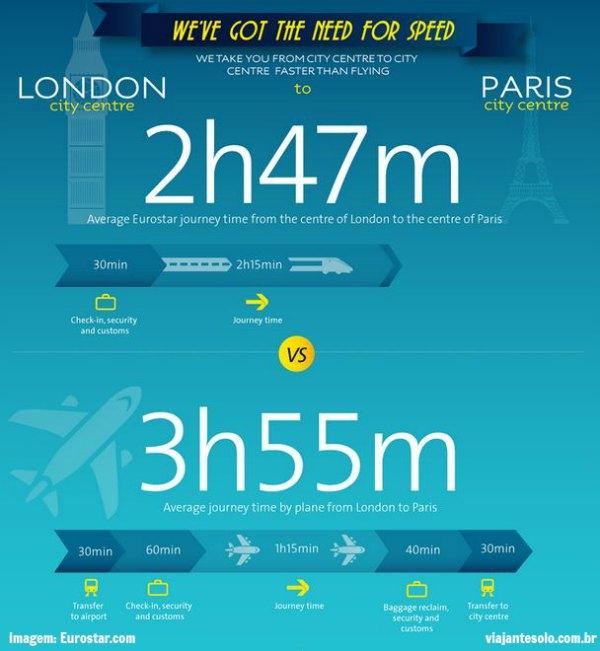 Paris Londres Eurostar Duração Viagem | Viajante Solo