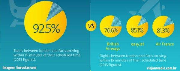 Paris Londres Eurostar Pontualidade | Viajante Solo