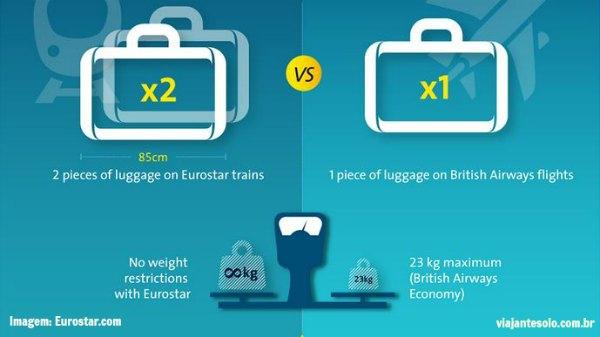 Paris Londres de Eurostar Bagagem | Viajante Solo