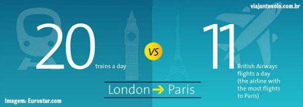 Paris Londres de Eurostar Frequencia | Viajante Solo